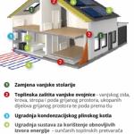 200 milijuna za energetski učinkovite kuće