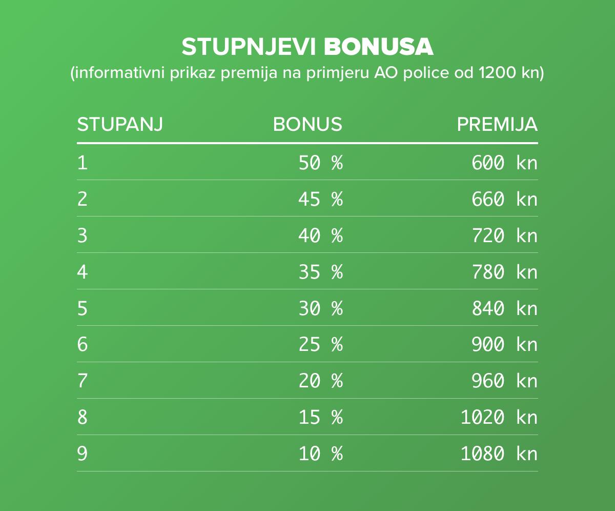 Stupnjevi bonusa